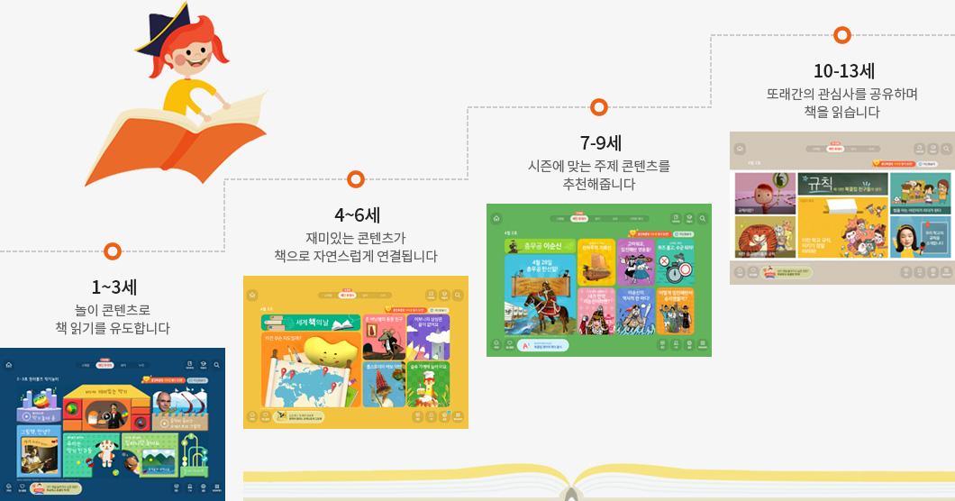 1~3세 놀이 콘텐츠로 책 읽기를 유도합니다, 4~6세 재미있는 콘텐츠가 책으로 자연스럽게 연결됩니다 7~9세 시즌에 맞는 주제 콘텐츠를 추천해줍니다 10~13세 또래간의 관심사를 공유하며 책을 읽습니다