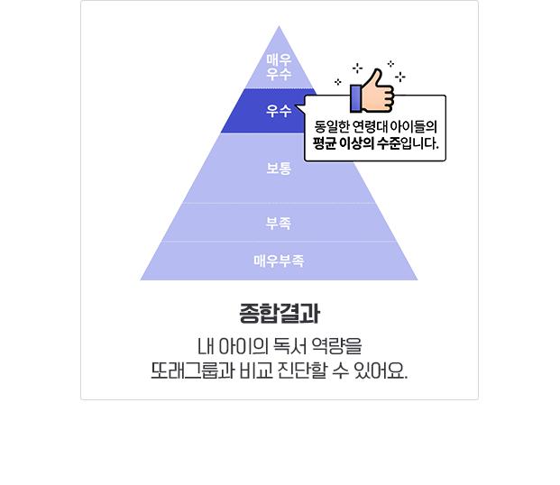 종합결과 내 아이의 독서 역량을 또래그룹과 비교 진단할 수 있어요.