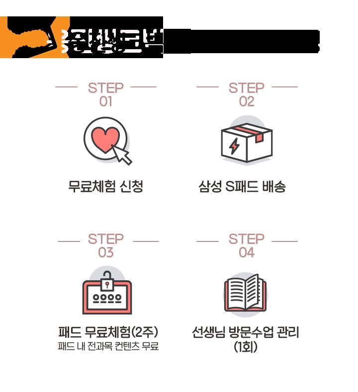 웅진씽크빅의 무료체험 과정                 STEP 01-무료체험 신청,                 STEP 02-삼성 S패드 배송,                 STEP 03-패드 무료체험(2주) 패드 내 전과목 컨텐츠 무료,                 STEP 04-선생님 방문수업 관리(1회)