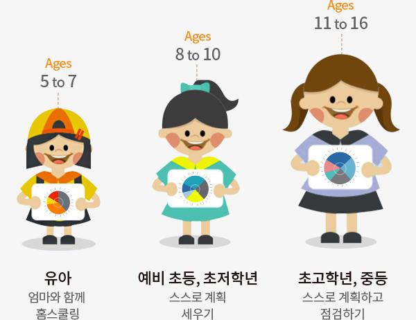 Ages 5 to 7 - 유아:엄마와 함께 홈스쿨링 , Ages 8 to 10 - 예비초등, 초저학년 : 스스로 계획 세우기, Ages 11 to 16 - 초고학년 - 중등 : 스스로 계획하고 점검하기